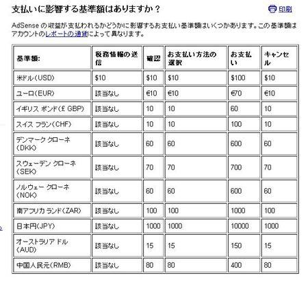 アドセンス支払い基準額JPY.jpg